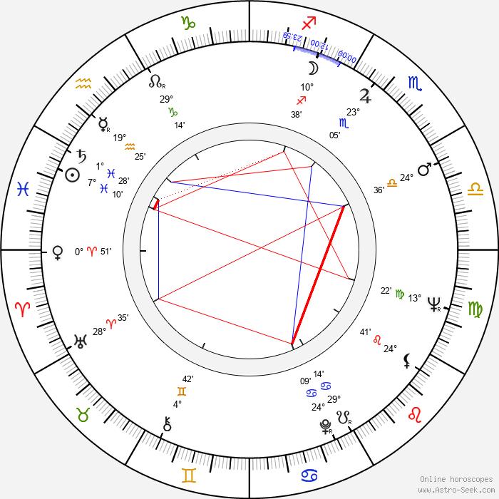 Stephen Pearlman - Birth horoscope chart