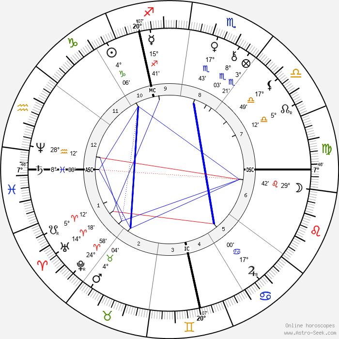 Stephen Sauvestre - Birth horoscope chart