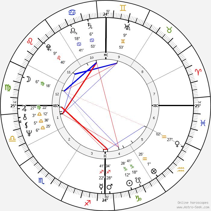 Stephen Stills - Birth horoscope chart