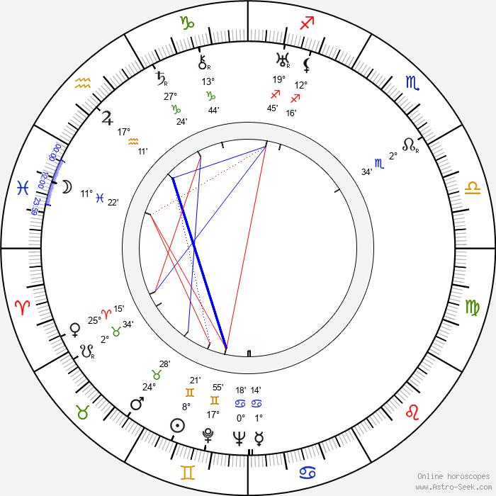 Stepin Fetchit - Birth horoscope chart