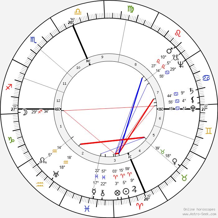 Sterling Hayden - Birth horoscope chart