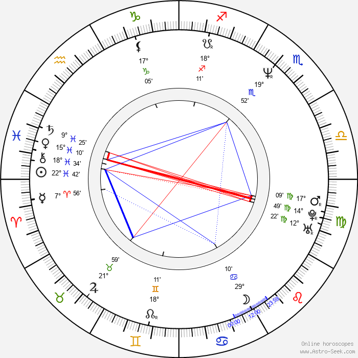 Steve Bacic - Birth horoscope chart