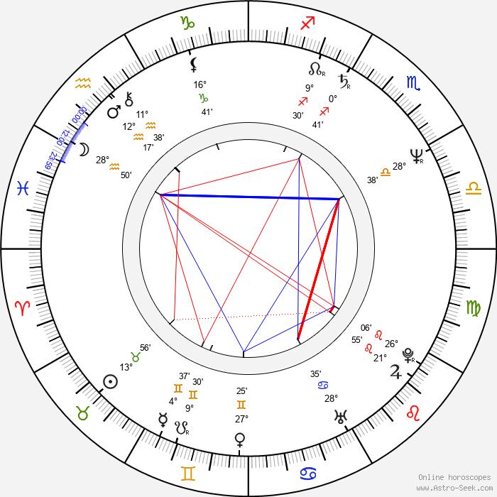 Steve Barron - Birth horoscope chart