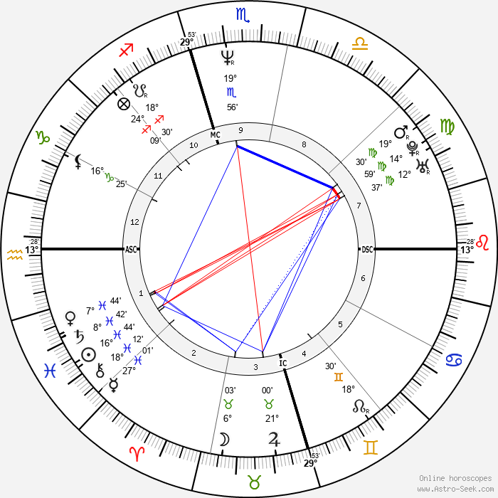 Steve Beuerlein - Birth horoscope chart