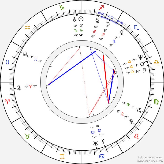 Steve Bisley - Birth horoscope chart