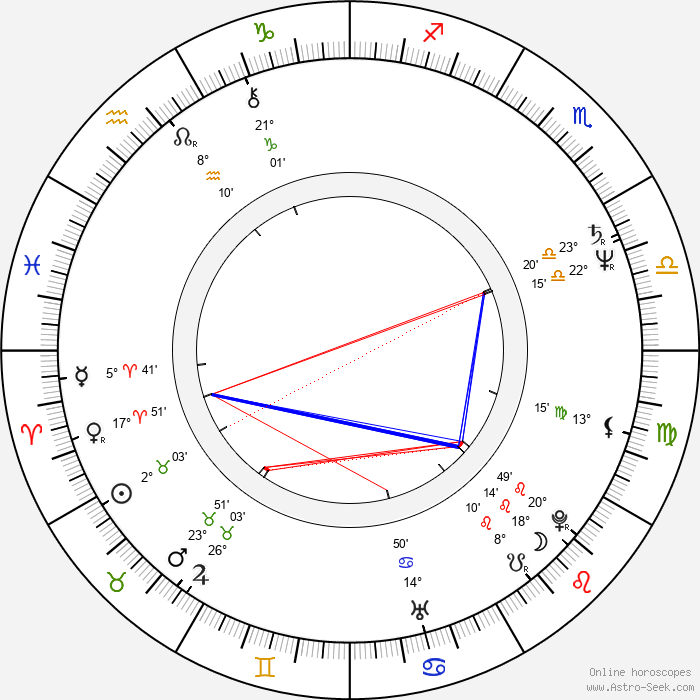 Steve Bond - Birth horoscope chart