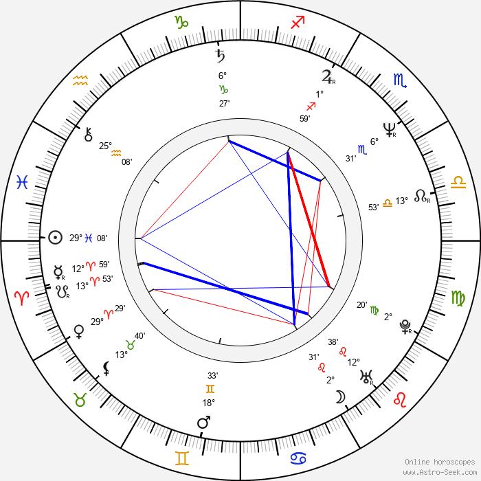 Steve Borden - Birth horoscope chart