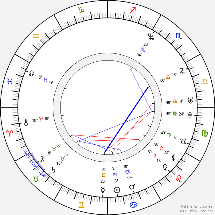 Steve Burton - Birth horoscope chart