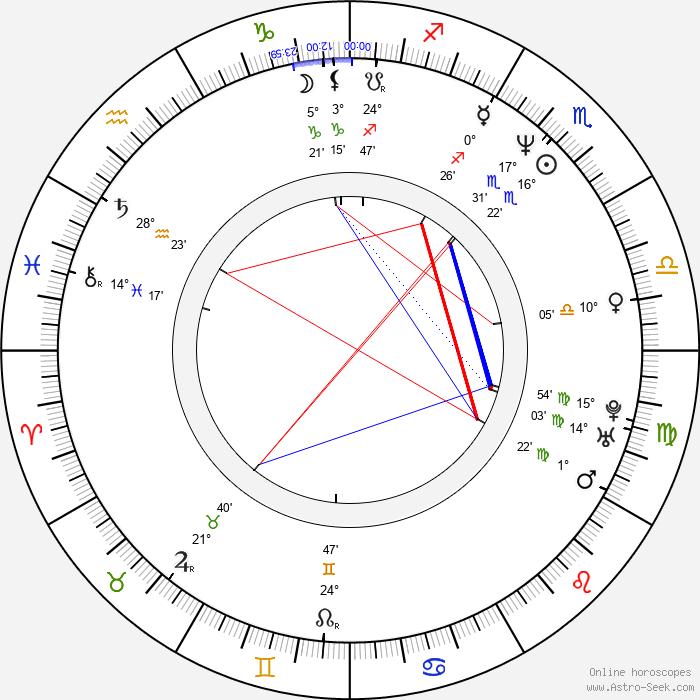 Steve Caballero - Birth horoscope chart