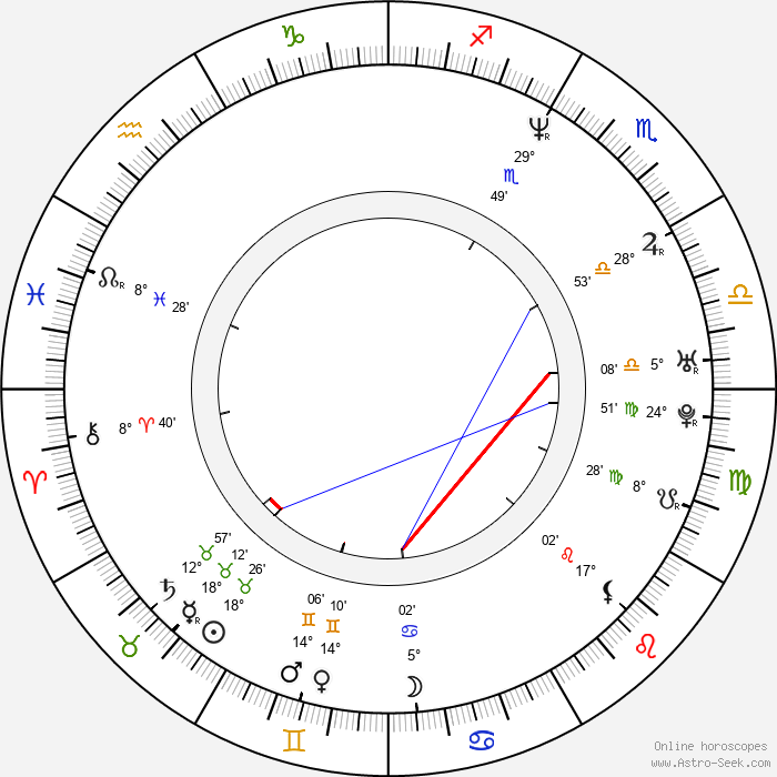 Steve Cell - Birth horoscope chart