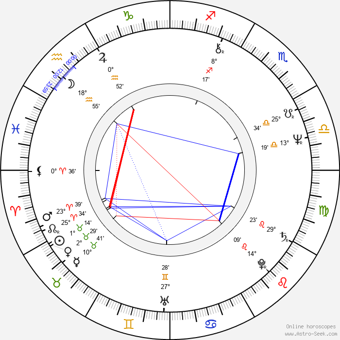 Steve Dorff - Birth horoscope chart