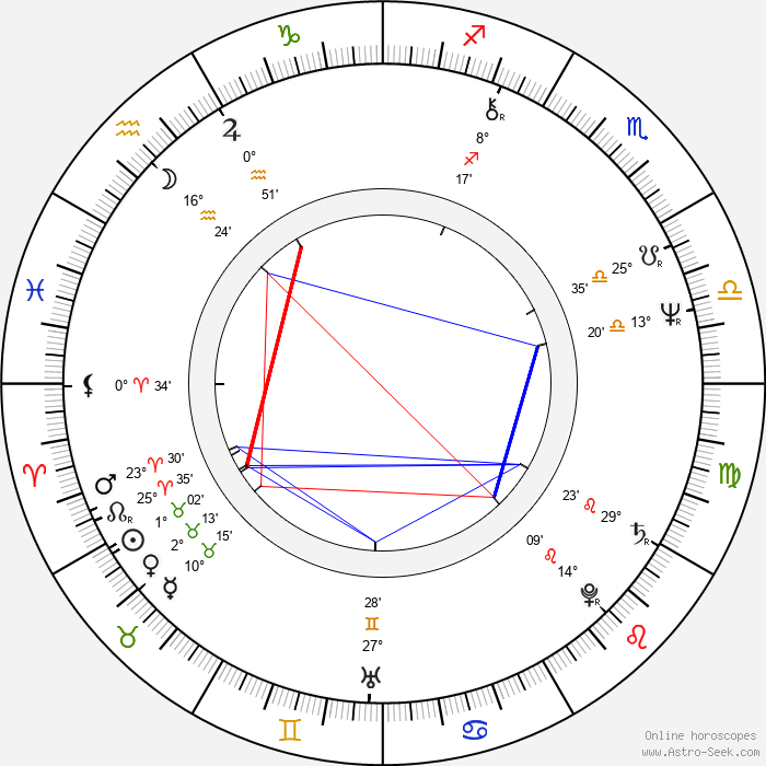 Steve Dorff - Birth horoscope chart