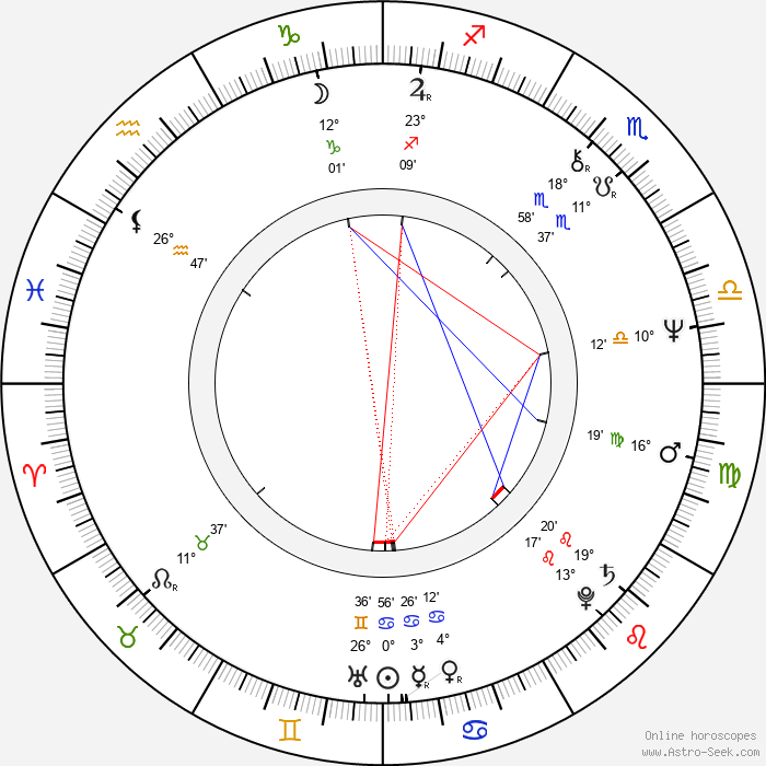 Steve Eastin - Birth horoscope chart