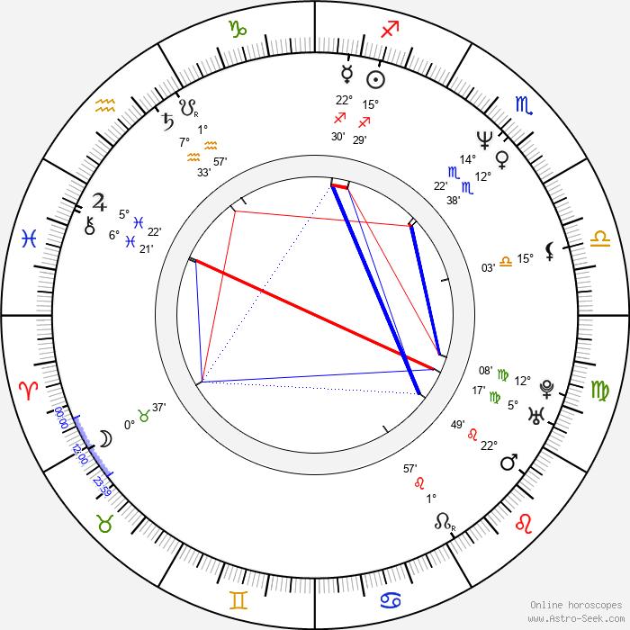 Steve Elkington - Birth horoscope chart
