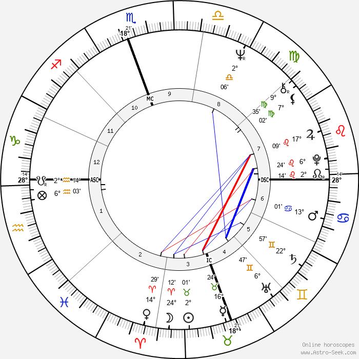 Steve Fossett - Birth horoscope chart