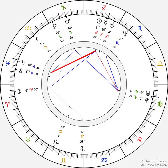 Steve Harris - Birth horoscope chart