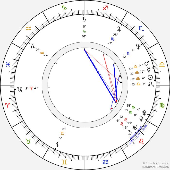 Steve Hytner - Birth horoscope chart