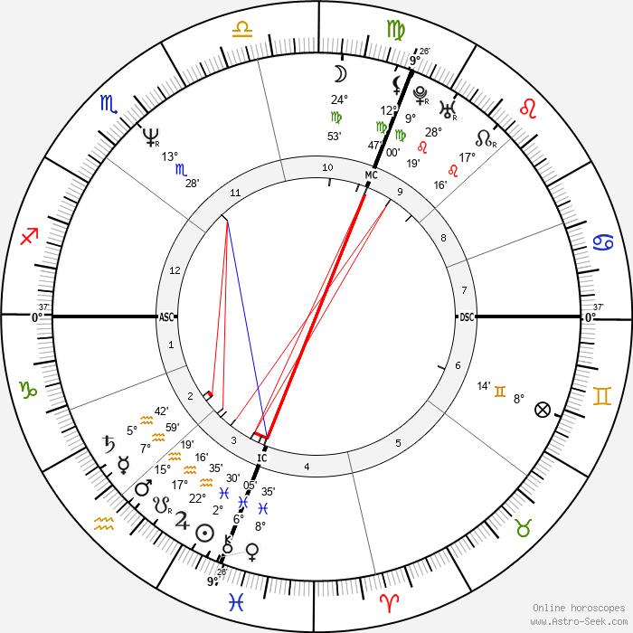 Steve Irwin - Birth horoscope chart