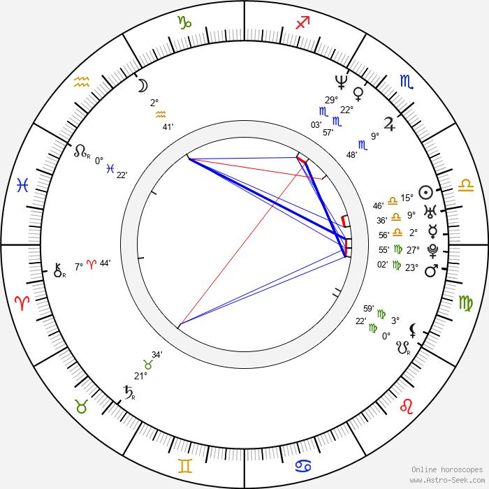 Steve Jablonsky - Birth horoscope chart