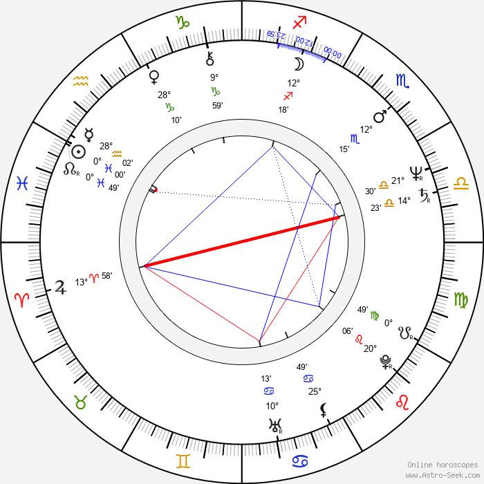 Steve James - Birth horoscope chart