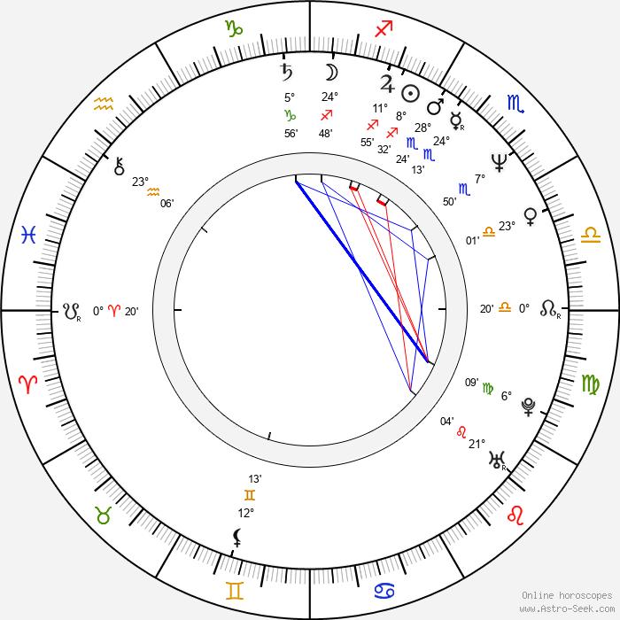 Steve Jansen - Birth horoscope chart