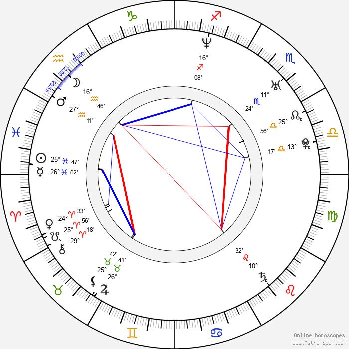 Steve Jones - Birth horoscope chart
