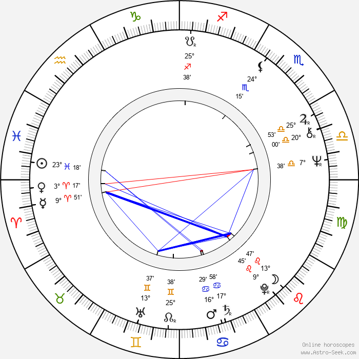 Steve Kanaly - Birth horoscope chart