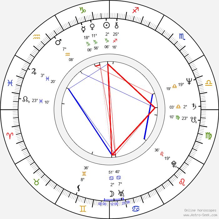 Steve Kramer - Birth horoscope chart