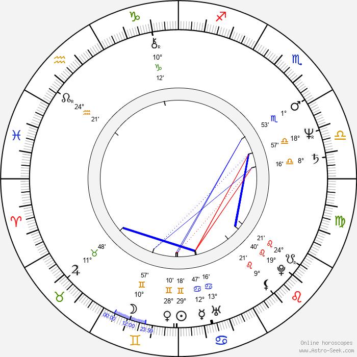 Steve M. Clark - Birth horoscope chart