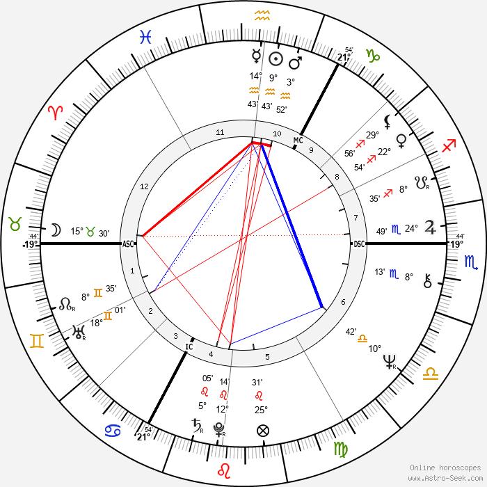 Steve Marriott - Birth horoscope chart