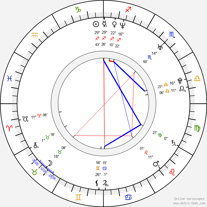 Steve Mazur - Birth horoscope chart