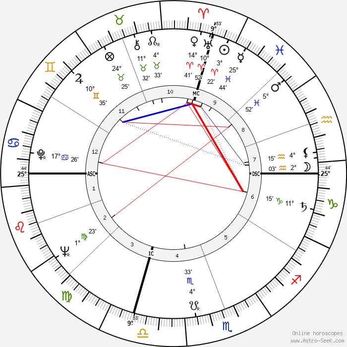 Steve McQueen - Birth horoscope chart