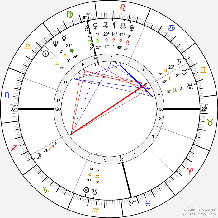 Steve Miller - Birth horoscope chart