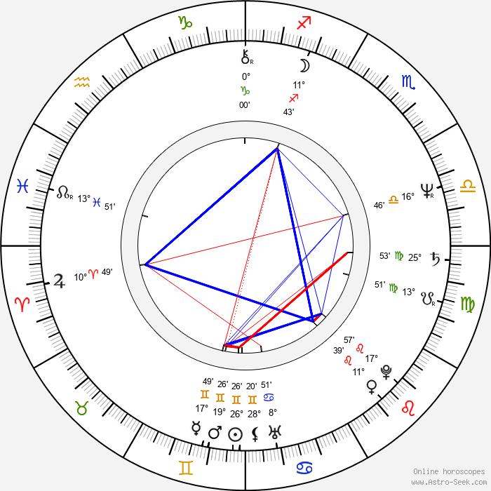 Steve Miner - Birth horoscope chart