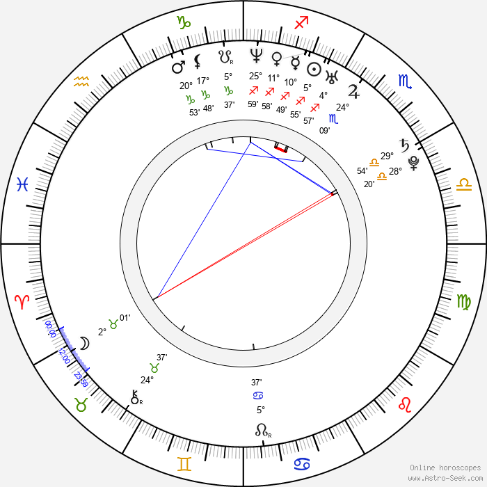 Steve Mullings - Birth horoscope chart