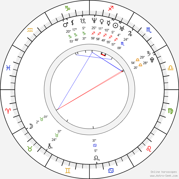 Steve Mullings - Birth horoscope chart