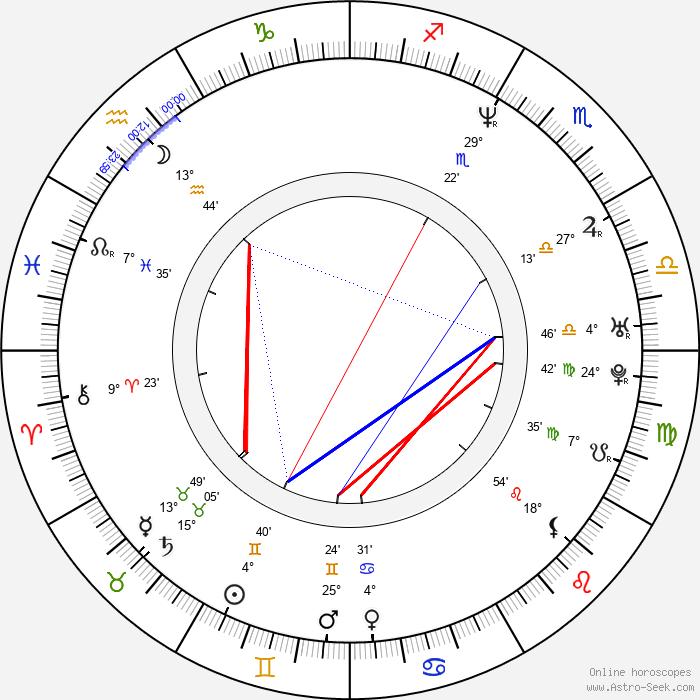 Steve Naghavi - Birth horoscope chart