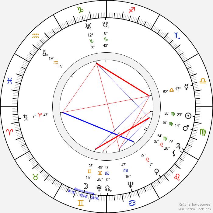 Steve Pendleton - Birth horoscope chart
