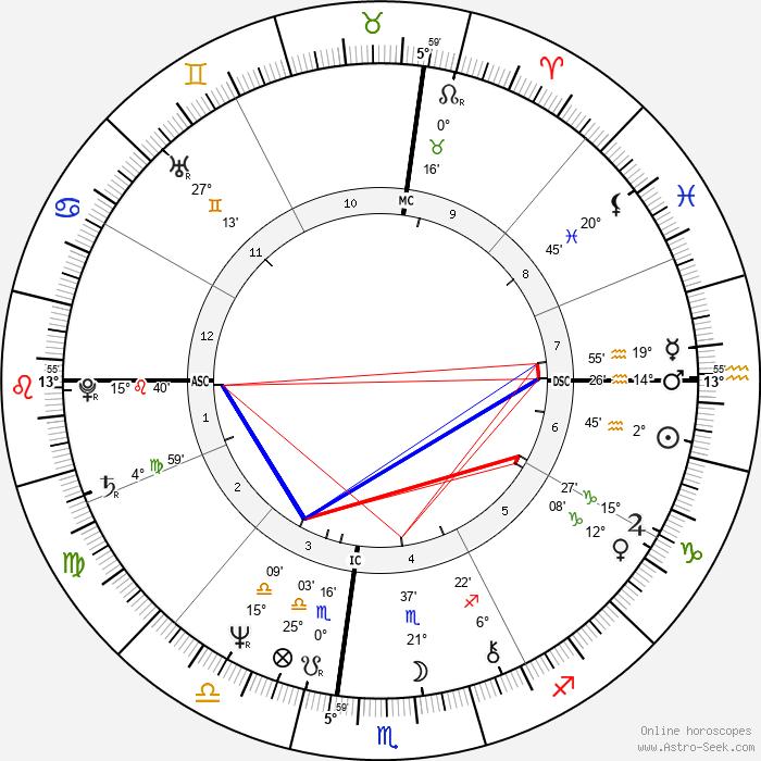 Steve Perry - Birth horoscope chart