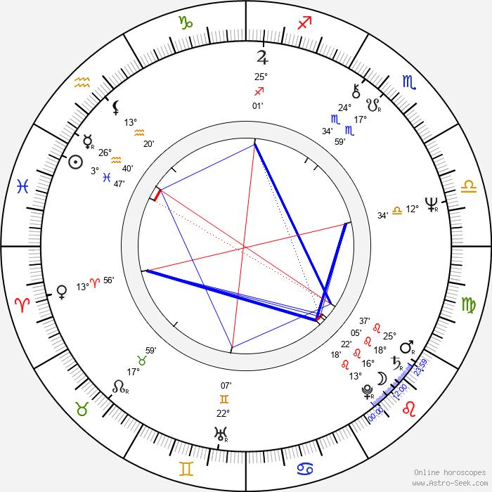 Steve Priest - Birth horoscope chart