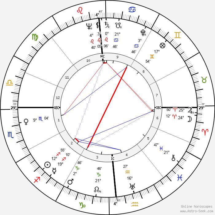Steve Rachunok - Birth horoscope chart