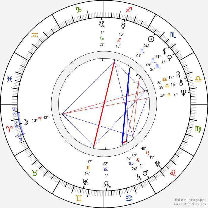 Steve Railsback - Birth horoscope chart