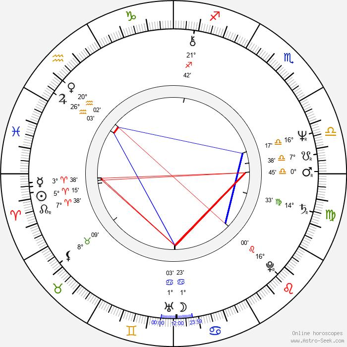 Steve Tilston - Birth horoscope chart