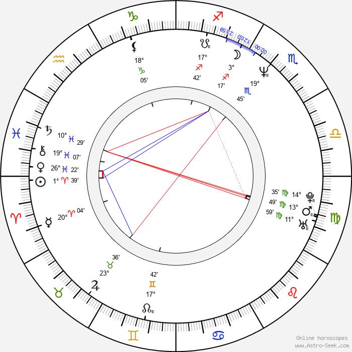 Steve Toussaint - Birth horoscope chart