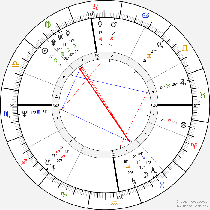 Steve Trapilo - Birth horoscope chart