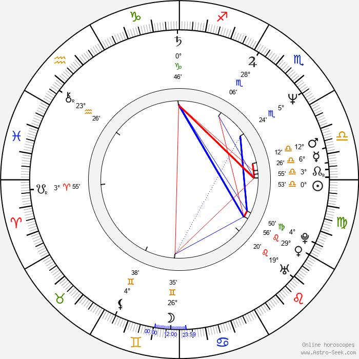 Steve Whitmire - Birth horoscope chart