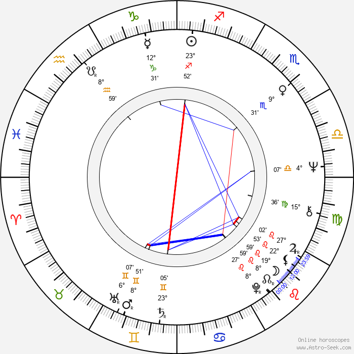 Steven Bochco - Birth horoscope chart