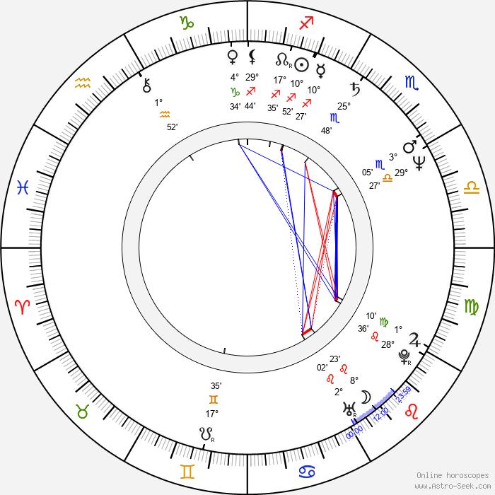 Steven Culp - Birth horoscope chart