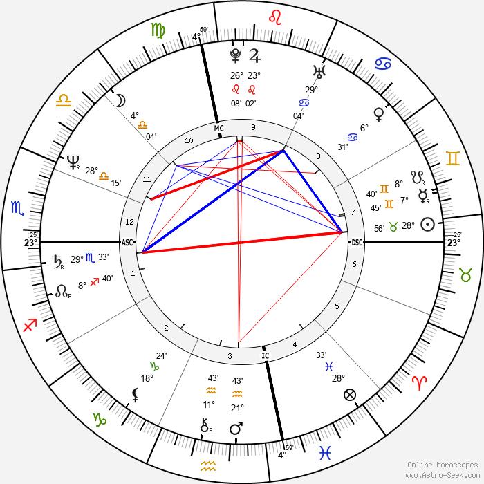 Steven Ford - Birth horoscope chart