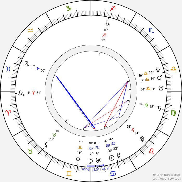 Steven J. Klaszky - Birth horoscope chart